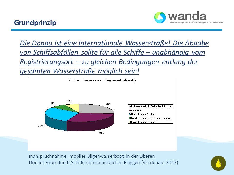 Geplante Aktivitäten Einreichung von CO-WANDA (November 2011) beim SEE Förderprogramm Donaukommission als Beobachter Umsetzung des Finanzierungsmodel als wichtiger Bestandteil des Projektvorschlages –Pilotaktivitäten zur Testung des Vignettensystems (AT, SK, HU, HR, RO, BG) –Unterstützung durch RIS (HU, RS, RO) –Weiterentwicklung der Konzepte (andere Abfallarten, Computer Software, Internationaler Ausgleich, Erfahrungen mit dem Straßburger Abfallübereinkommen, …) Einbeziehung der Ergebnisse in ein internationales Übereinkommen