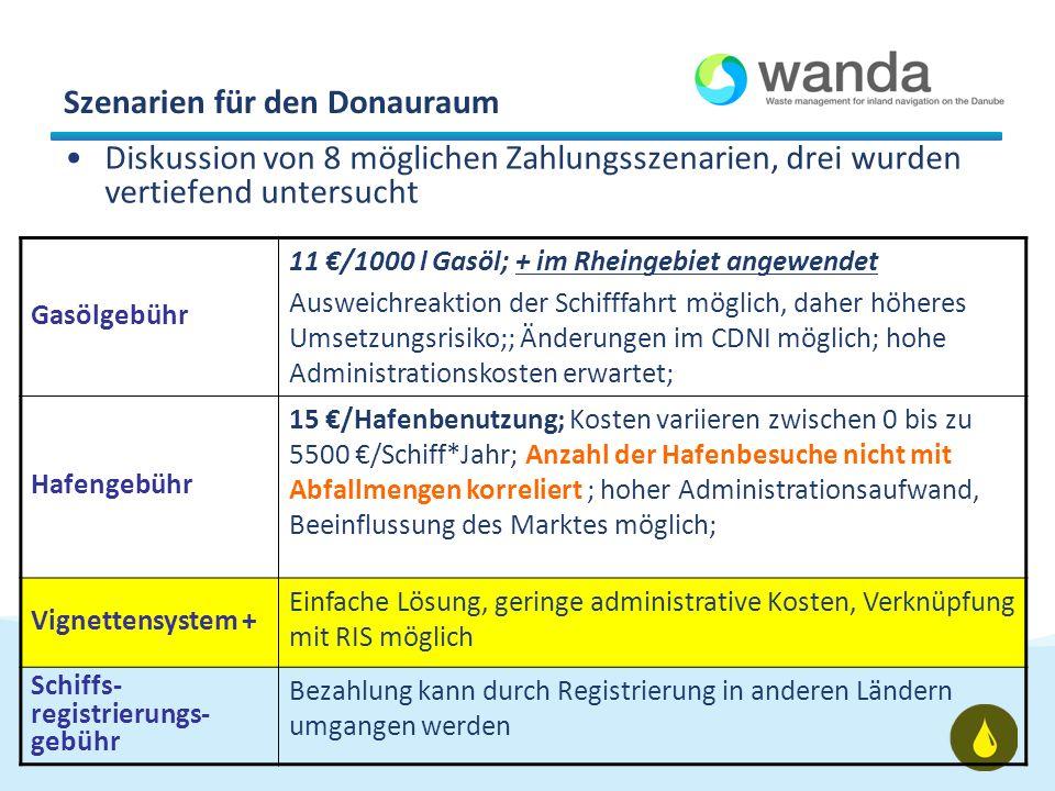 Szenarien für den Donauraum Diskussion von 8 möglichen Zahlungsszenarien, drei wurden vertiefend untersucht Gasölgebühr 11 /1000 l Gasöl; + im Rheingebiet angewendet Ausweichreaktion der Schifffahrt möglich, daher höheres Umsetzungsrisiko;; Änderungen im CDNI möglich; hohe Administrationskosten erwartet; Hafengebühr 15 /Hafenbenutzung; Kosten variieren zwischen 0 bis zu 5500 /Schiff*Jahr; Anzahl der Hafenbesuche nicht mit Abfallmengen korreliert ; hoher Administrationsaufwand, Beeinflussung des Marktes möglich; Vignettensystem + Einfache Lösung, geringe administrative Kosten, Verknüpfung mit RIS möglich Schiffs- registrierungs- gebühr Bezahlung kann durch Registrierung in anderen Ländern umgangen werden