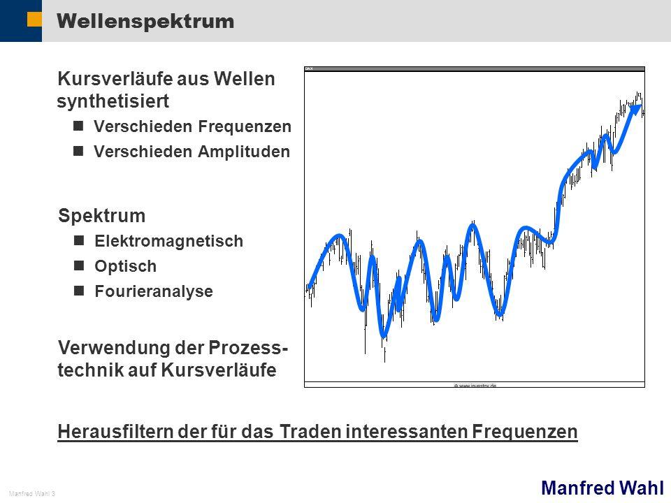 Manfred Wahl Manfred Wahl 3 Wellenspektrum Kursverläufe aus Wellen synthetisiert Verschieden Frequenzen Verschieden Amplituden Spektrum Elektromagneti