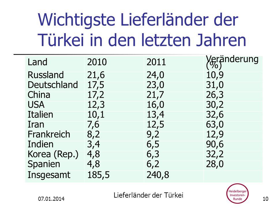 Wichtigste Lieferländer der Türkei in den letzten Jahren Land20102011 Veränderung (%) Russland21,624,010,9 Deutschland17,523,031,0 China17,221,726,3 U