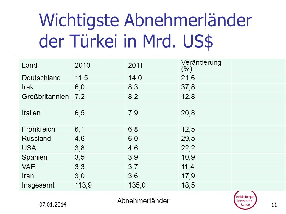 Wichtigste Abnehmerländer der Türkei in Mrd. US$ Land20102011 Veränderung (%) Deutschland11,514,021,6 Irak6,08,337,8 Großbritannien7,28,212,8 Italien6