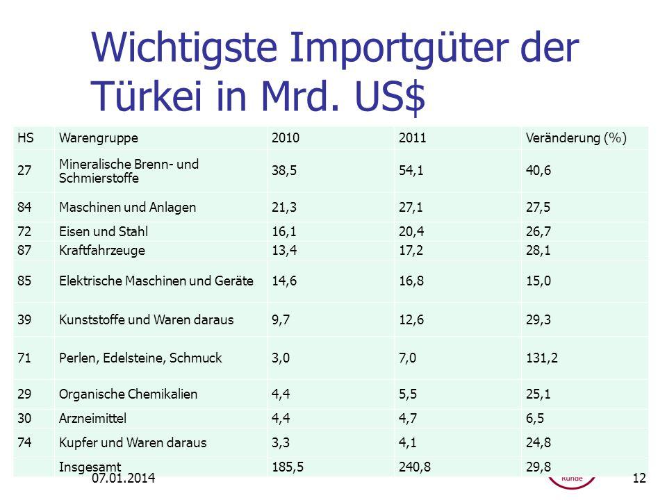 Wichtigste Importgüter der Türkei in Mrd. US$ HSWarengruppe20102011Veränderung (%) 27 Mineralische Brenn- und Schmierstoffe 38,554,140,6 84Maschinen u