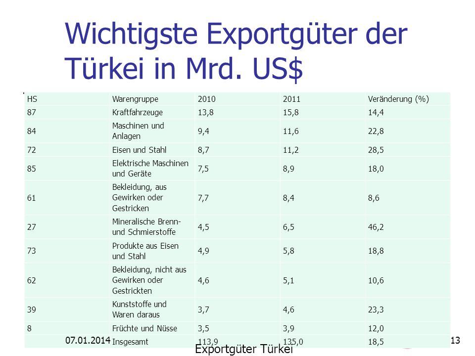 Wichtigste Exportgüter der Türkei in Mrd. US$ HSWarengruppe20102011Veränderung (%) 87Kraftfahrzeuge13,815,814,4 84 Maschinen und Anlagen 9,411,622,8 7