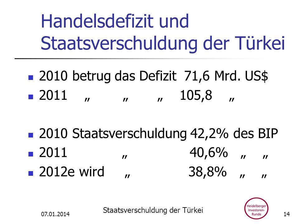 Handelsdefizit und Staatsverschuldung der Türkei 2010 betrug das Defizit 71,6 Mrd. US$ 2011 105,8 2010 Staatsverschuldung 42,2% des BIP 2011 40,6% 201