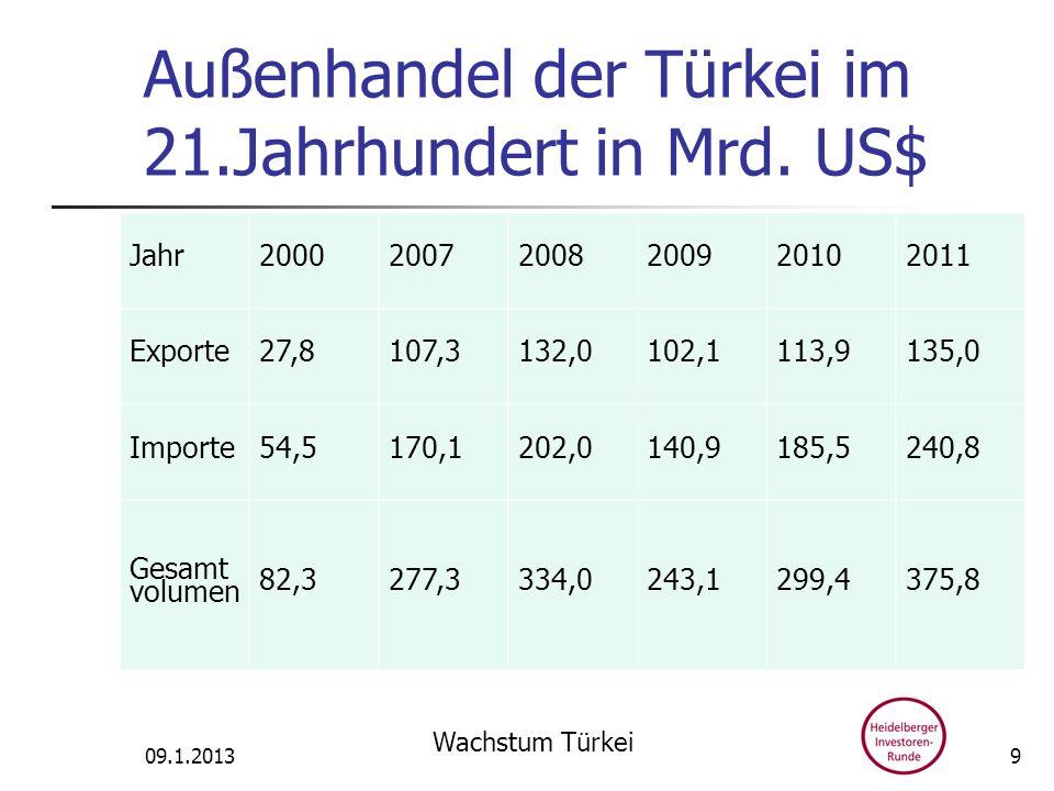 09.1.2013 Wachstum Türkei 9 Außenhandel der Türkei im 21.Jahrhundert in Mrd. US$ Jahr200020072008200920102011 Exporte27,8107,3132,0102,1113,9135,0 Imp