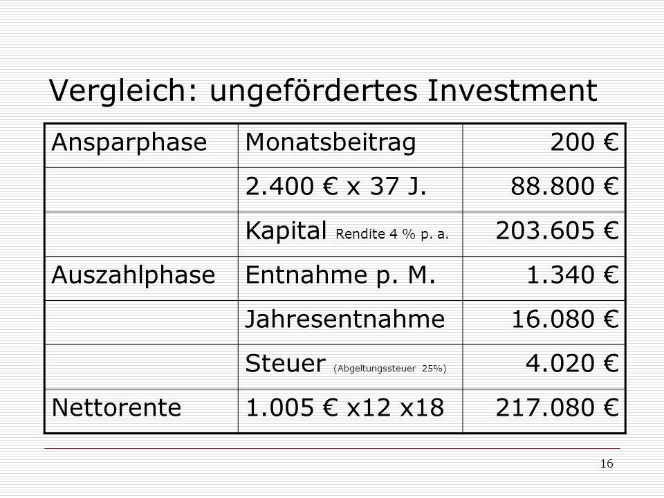 16 Vergleich: ungefördertes Investment AnsparphaseMonatsbeitrag200 2.400 x 37 J.88.800 Kapital Rendite 4 % p. a. 203.605 AuszahlphaseEntnahme p. M.1.3