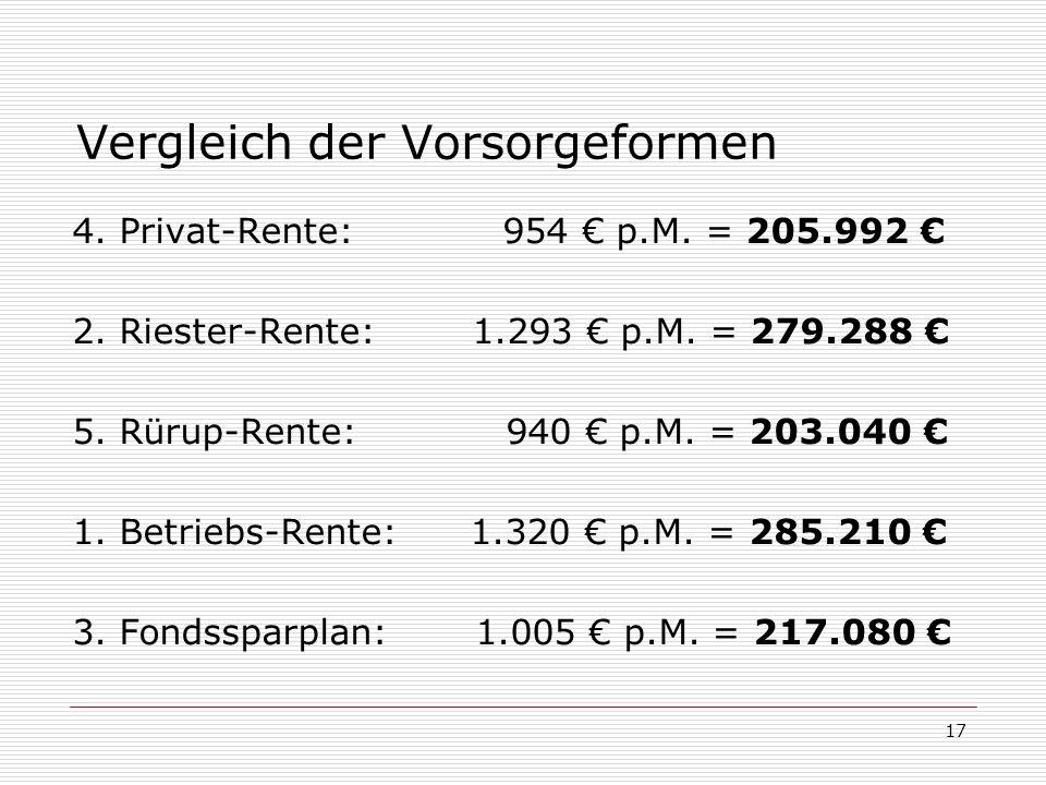 17 Vergleich der Vorsorgeformen 4. Privat-Rente: 954 p.M. = 205.992 2. Riester-Rente: 1.293 p.M. = 279.288 5. Rürup-Rente: 940 p.M. = 203.040 1. Betri