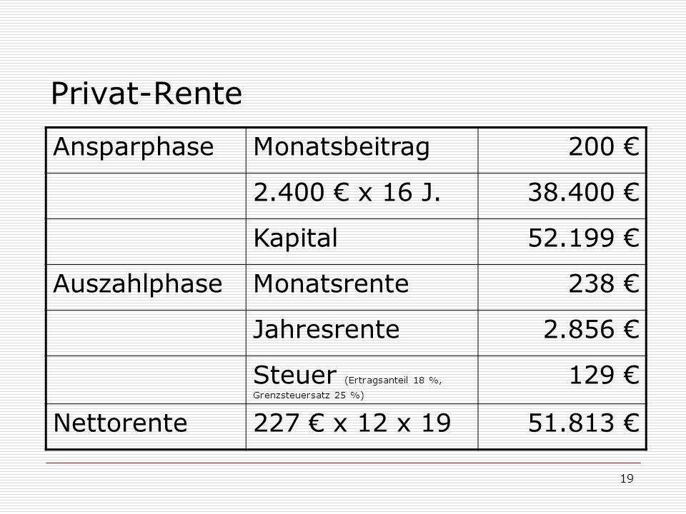 19 Privat-Rente AnsparphaseMonatsbeitrag200 2.400 x 16 J.38.400 Kapital52.199 AuszahlphaseMonatsrente238 Jahresrente2.856 Steuer (Ertragsanteil 18 %,