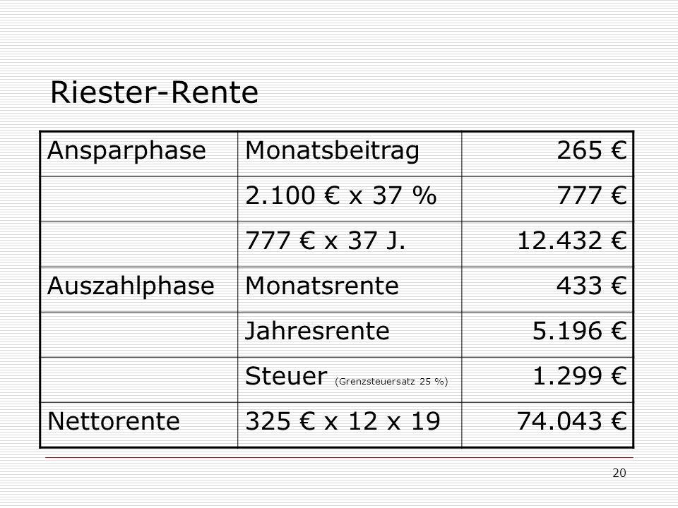 20 Riester-Rente AnsparphaseMonatsbeitrag265 2.100 x 37 %777 777 x 37 J.12.432 AuszahlphaseMonatsrente433 Jahresrente5.196 Steuer (Grenzsteuersatz 25