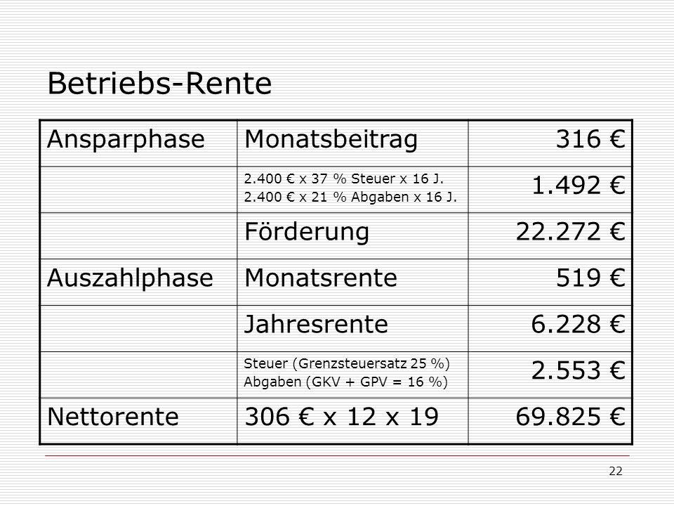 22 Betriebs-Rente AnsparphaseMonatsbeitrag316 2.400 x 37 % Steuer x 16 J. 2.400 x 21 % Abgaben x 16 J. 1.492 Förderung22.272 AuszahlphaseMonatsrente51