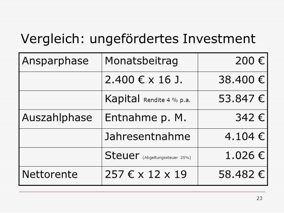 23 Vergleich: ungefördertes Investment AnsparphaseMonatsbeitrag200 2.400 x 16 J.38.400 Kapital Rendite 4 % p.a. 53.847 AuszahlphaseEntnahme p. M.342 J