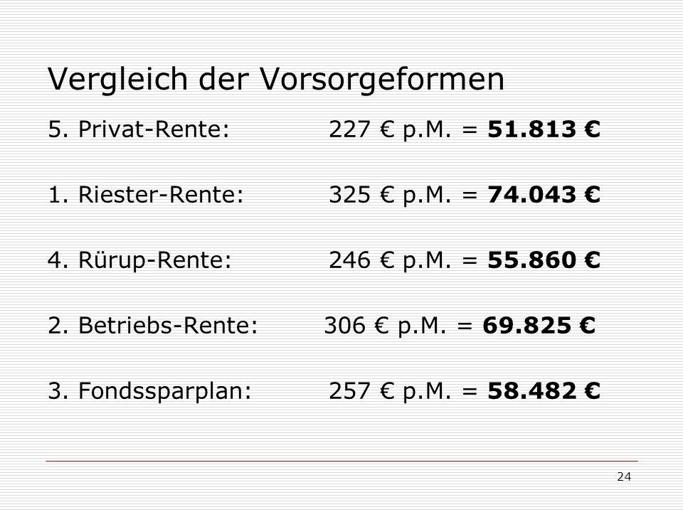 24 Vergleich der Vorsorgeformen 5. Privat-Rente: 227 p.M. = 51.813 1. Riester-Rente: 325 p.M. = 74.043 4. Rürup-Rente: 246 p.M. = 55.860 2. Betriebs-R