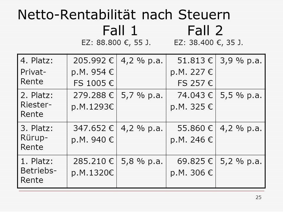 25 Netto-Rentabilität nach Steuern Fall 1Fall 2 EZ: 88.800, 55 J. EZ: 38.400, 35 J. 4. Platz: Privat- Rente 205.992 p.M. 954 FS 1005 4,2 % p.a.51.813