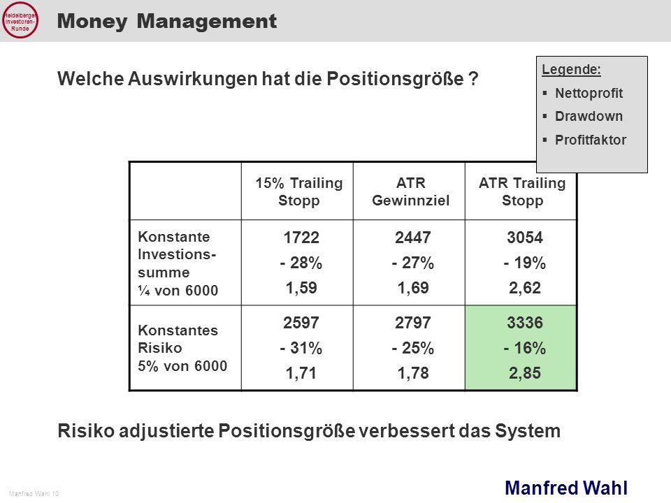 Manfred Wahl Manfred Wahl 10 Heidelberger Investoren- Runde Money Management 15% Trailing Stopp ATR Gewinnziel ATR Trailing Stopp Konstante Investions
