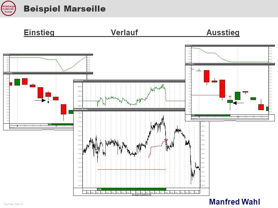 Manfred Wahl Manfred Wahl 6 Heidelberger Investoren- Runde Beispiel Marseille EinstiegVerlaufAusstieg