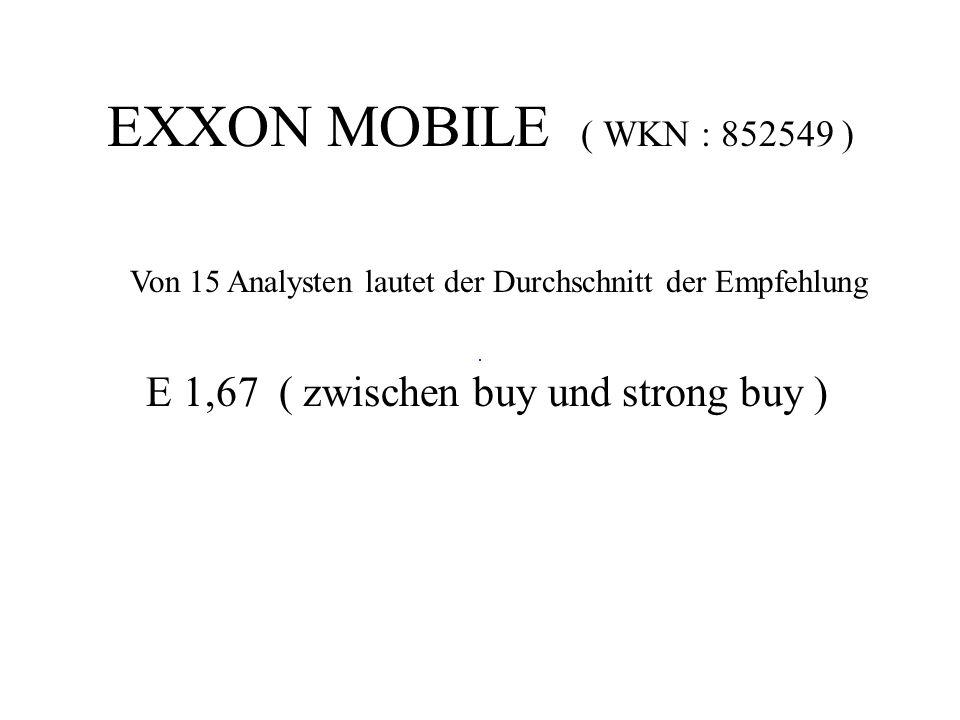 Von 15 Analysten lautet der Durchschnitt der Empfehlung E 1,67 ( zwischen buy und strong buy )