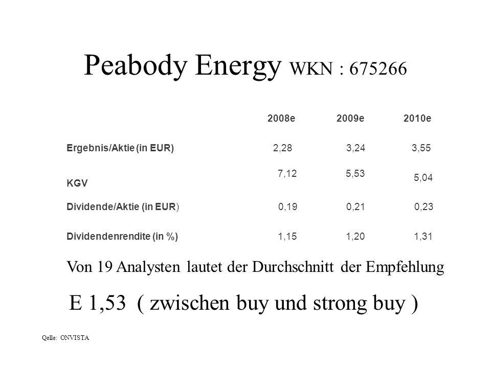 Qelle: ONVISTA 2008e 2009e 2010e Ergebnis/Aktie (in EUR) 2,28 3,24 3,55 KGV 7,125,53 5,04 Dividende/Aktie (in EUR) 0,19 0,21 0,23 Dividendenrendite (i
