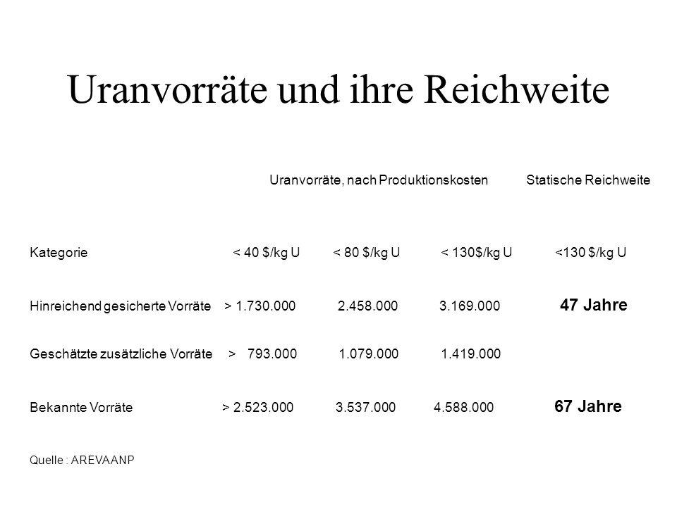 Uranvorräte und ihre Reichweite Uranvorräte, nach Produktionskosten Statische Reichweite Kategorie< 40 $/kg U < 80 $/kg U < 130$/kg U <130 $/kg U Hinr