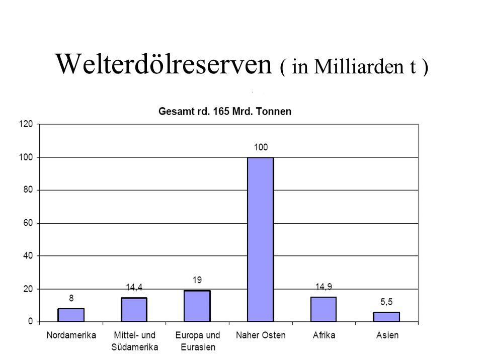 Welterdölreserven ( in Milliarden t )