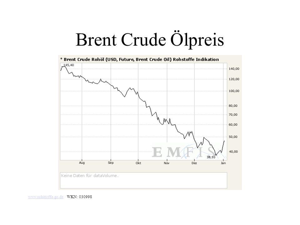 Brent Crude Ölpreis www.rohstoffe-go.dewww.rohstoffe-go.de WKN: 030998