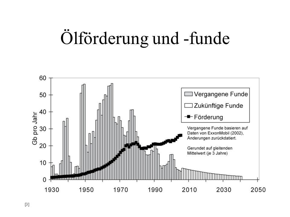Ölförderung und -funde [3]