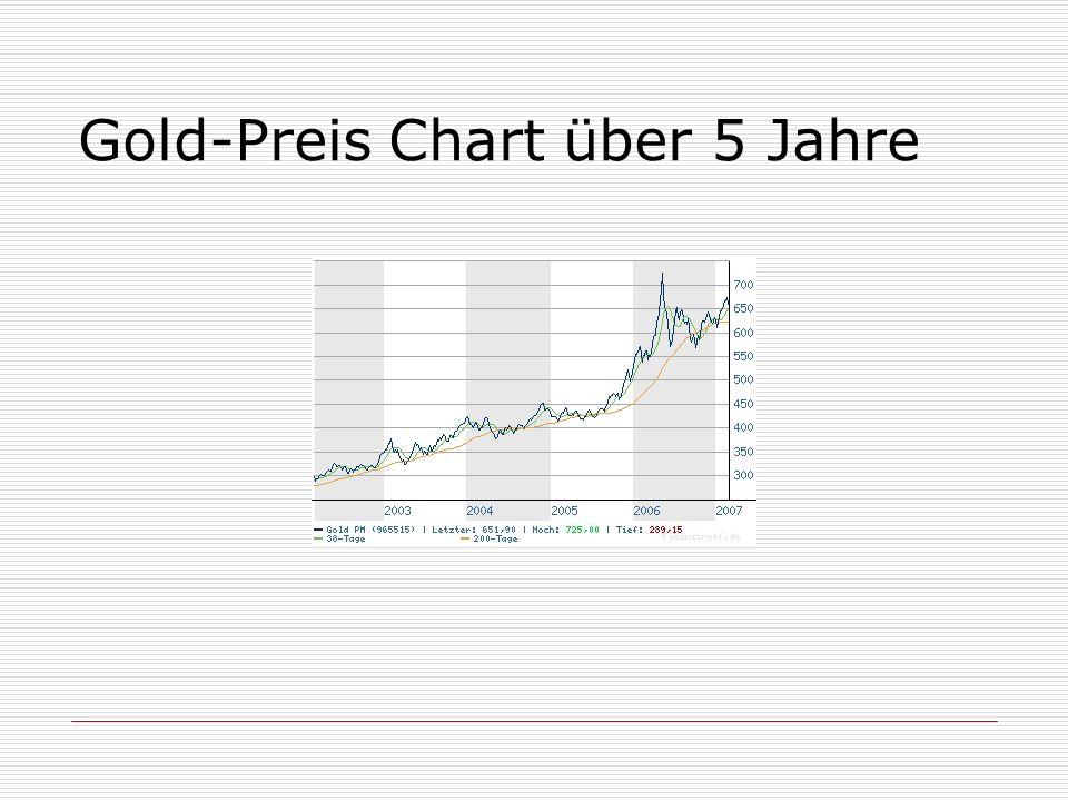 Gold-Preis Chart über 5 Jahre