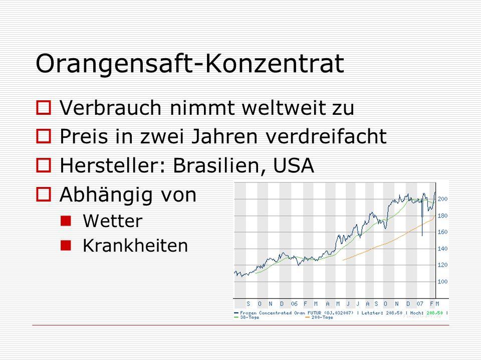 Orangensaft-Konzentrat Verbrauch nimmt weltweit zu Preis in zwei Jahren verdreifacht Hersteller: Brasilien, USA Abhängig von Wetter Krankheiten