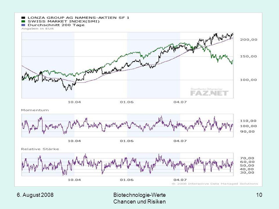 6. August 2008Biotechnologie-Werte Chancen und Risiken 10