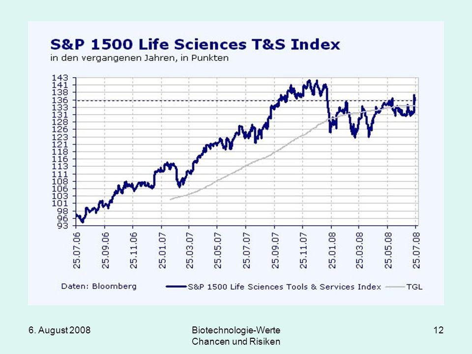 6. August 2008Biotechnologie-Werte Chancen und Risiken 12