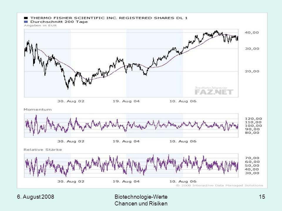 6. August 2008Biotechnologie-Werte Chancen und Risiken 15