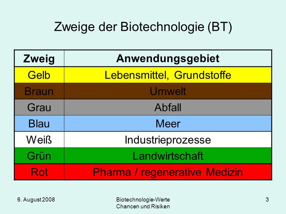 6. August 2008Biotechnologie-Werte Chancen und Risiken 3 Zweige der Biotechnologie (BT) Zweig Anwendungsgebiet Gelb Lebensmittel, Grundstoffe BraunUmw