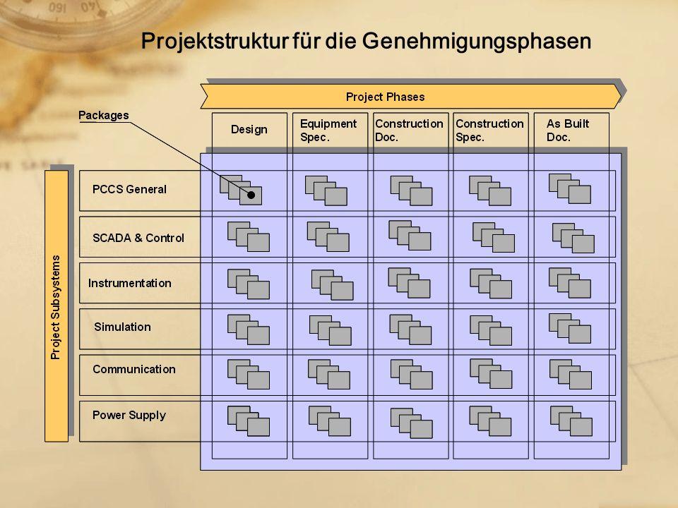 Projektstruktur für die Genehmigungsphasen