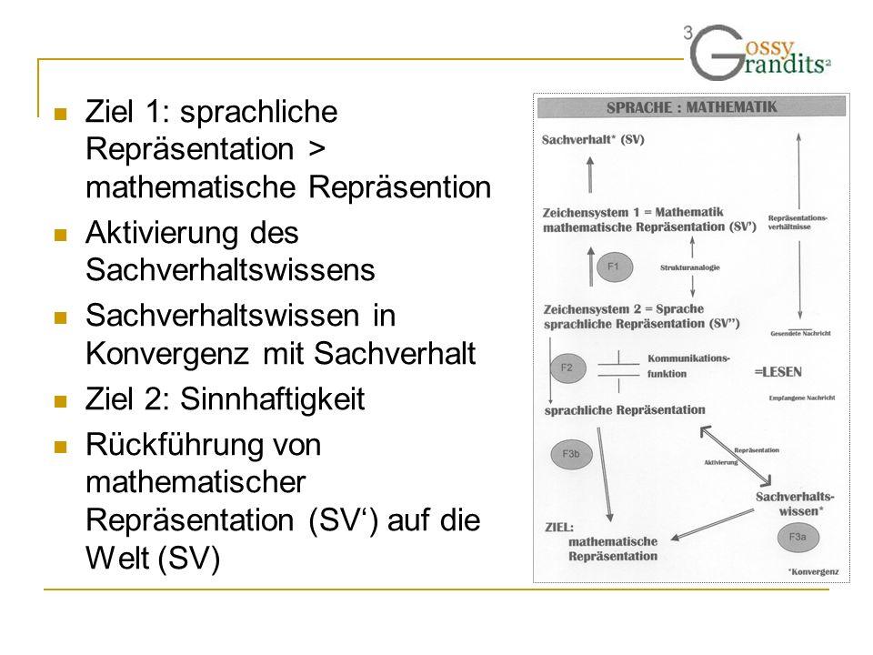 Ziel 1: sprachliche Repräsentation > mathematische Repräsention Aktivierung des Sachverhaltswissens Sachverhaltswissen in Konvergenz mit Sachverhalt Z