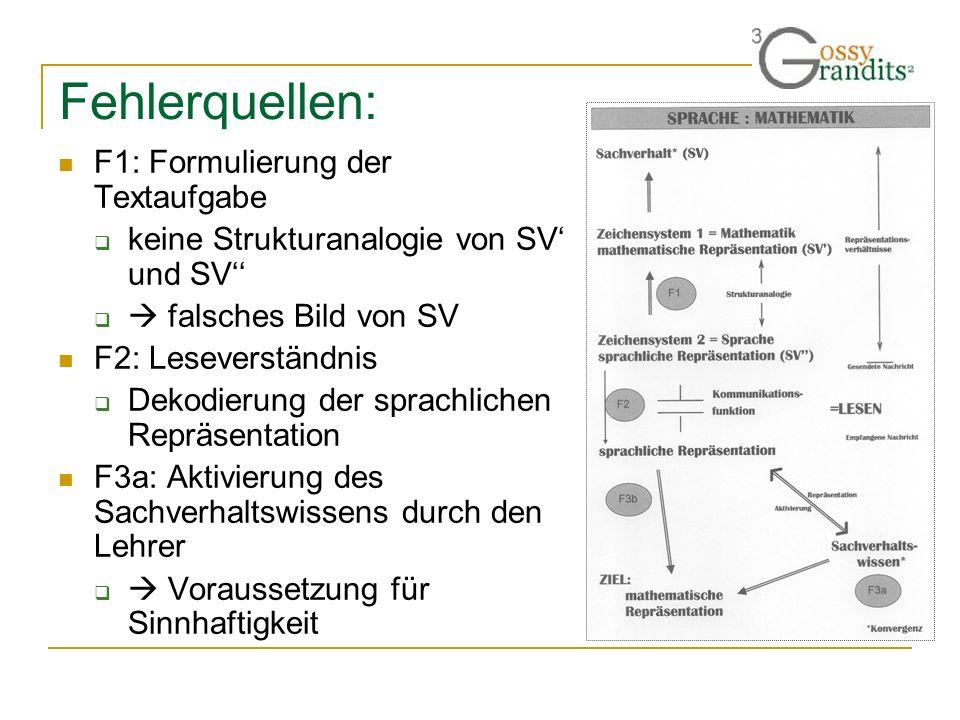 Fehlerquellen: F1: Formulierung der Textaufgabe keine Strukturanalogie von SV und SV falsches Bild von SV F2: Leseverständnis Dekodierung der sprachli