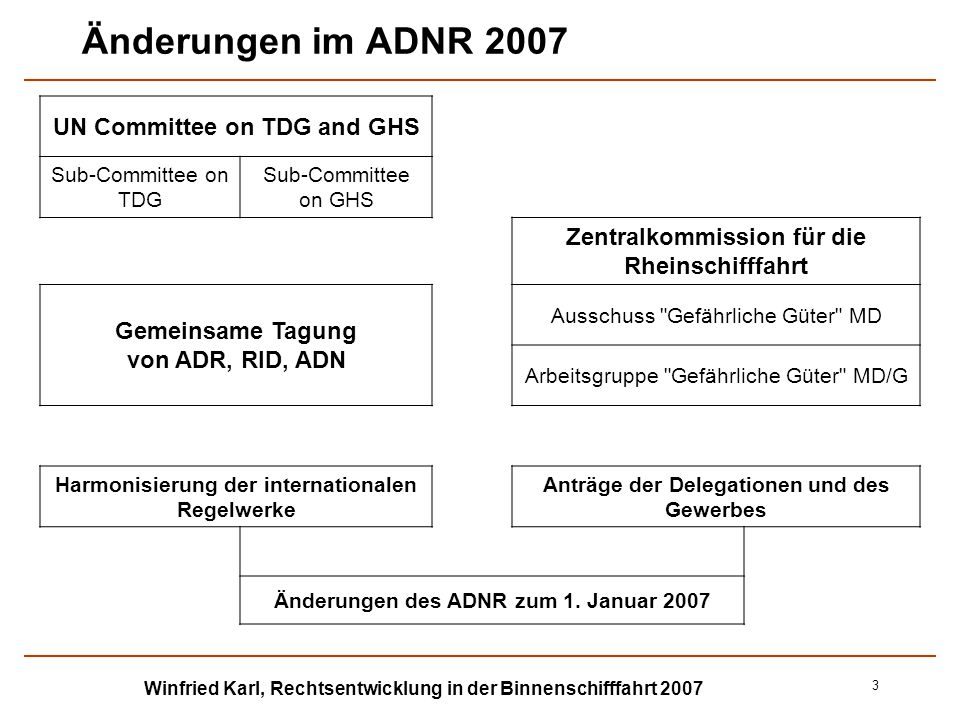 Winfried Karl, Rechtsentwicklung in der Binnenschifffahrt 2007 3 Änderungen im ADNR 2007 UN Committee on TDG and GHS Sub-Committee on TDG Sub-Committe