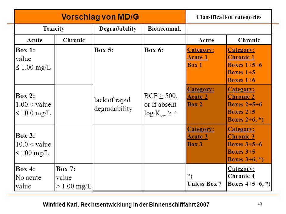 Winfried Karl, Rechtsentwicklung in der Binnenschifffahrt 2007 40 Vorschlag von MD/G Classification categories ToxicityDegradabilityBioaccumul. AcuteC