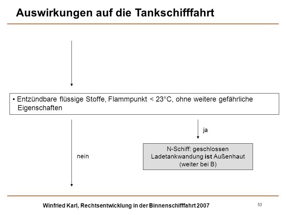 Winfried Karl, Rechtsentwicklung in der Binnenschifffahrt 2007 53 Entzündbare flüssige Stoffe, Flammpunkt < 23°C, ohne weitere gefährliche Eigenschaft