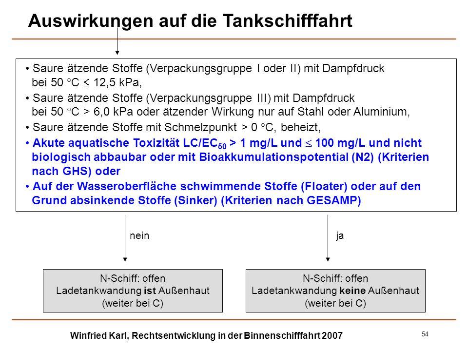 Winfried Karl, Rechtsentwicklung in der Binnenschifffahrt 2007 54 Saure ätzende Stoffe (Verpackungsgruppe I oder II) mit Dampfdruck bei 50 °C 12,5 kPa