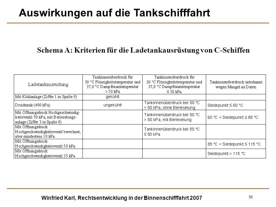 Winfried Karl, Rechtsentwicklung in der Binnenschifffahrt 2007 56 Schema A: Kriterien für die Ladetankausrüstung von C-Schiffen Auswirkungen auf die T