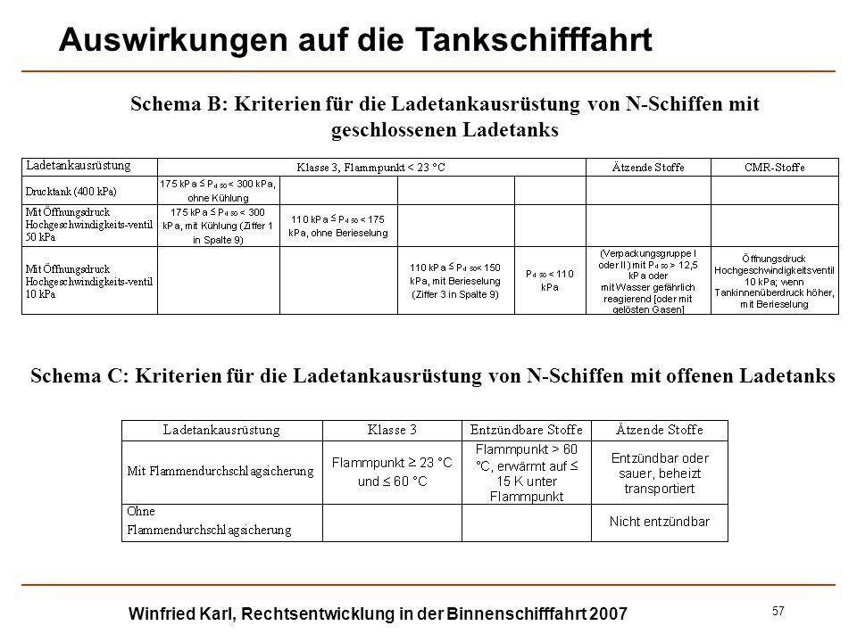Winfried Karl, Rechtsentwicklung in der Binnenschifffahrt 2007 57 Schema B: Kriterien für die Ladetankausrüstung von N-Schiffen mit geschlossenen Lade