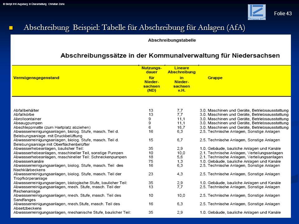 Folie 43 © Skript IHK Augsburg in Überarbeitung Christian Zerle Abschreibung Beispiel: Tabelle für Abschreibung für Anlagen (AfA) Abschreibung Beispie