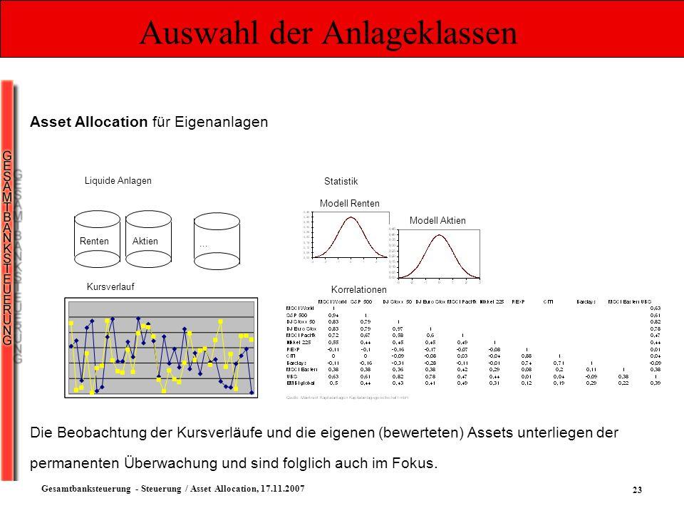 23 Gesamtbanksteuerung - Steuerung / Asset Allocation, 17.11.2007 Auswahl der Anlageklassen Asset Allocation für Eigenanlagen RentenAktien Liquide Anl