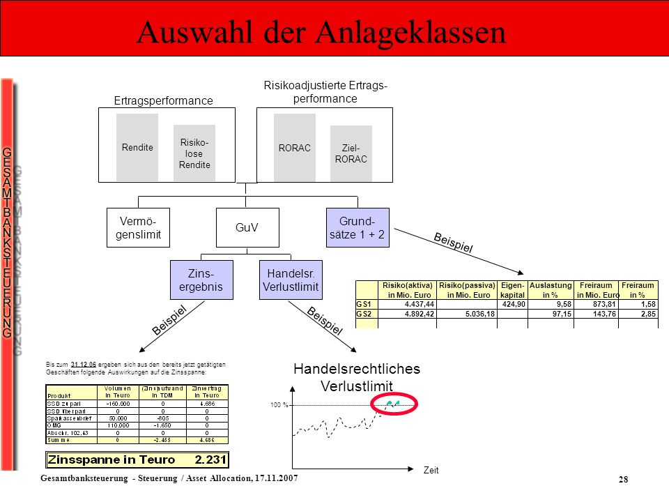 28 Gesamtbanksteuerung - Steuerung / Asset Allocation, 17.11.2007 Auswahl der Anlageklassen Ertragsperformance Risikoadjustierte Ertrags- performance