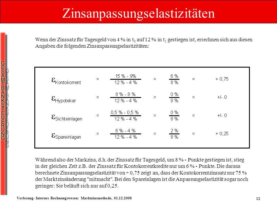 12 Vorlesung- Internes Rechnungswesen: Marktzinsmethode, 01.12.2008 Zinsanpassungselastizitäten Wenn der Zinssatz für Tagesgeld von 4 % in t 0 auf 12