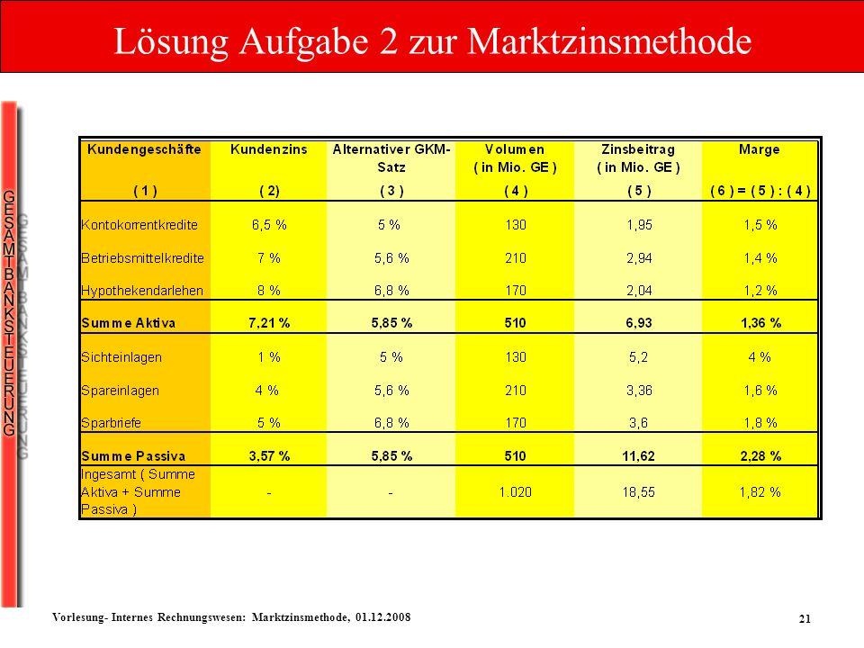21 Vorlesung- Internes Rechnungswesen: Marktzinsmethode, 01.12.2008 Lösung Aufgabe 2 zur Marktzinsmethode