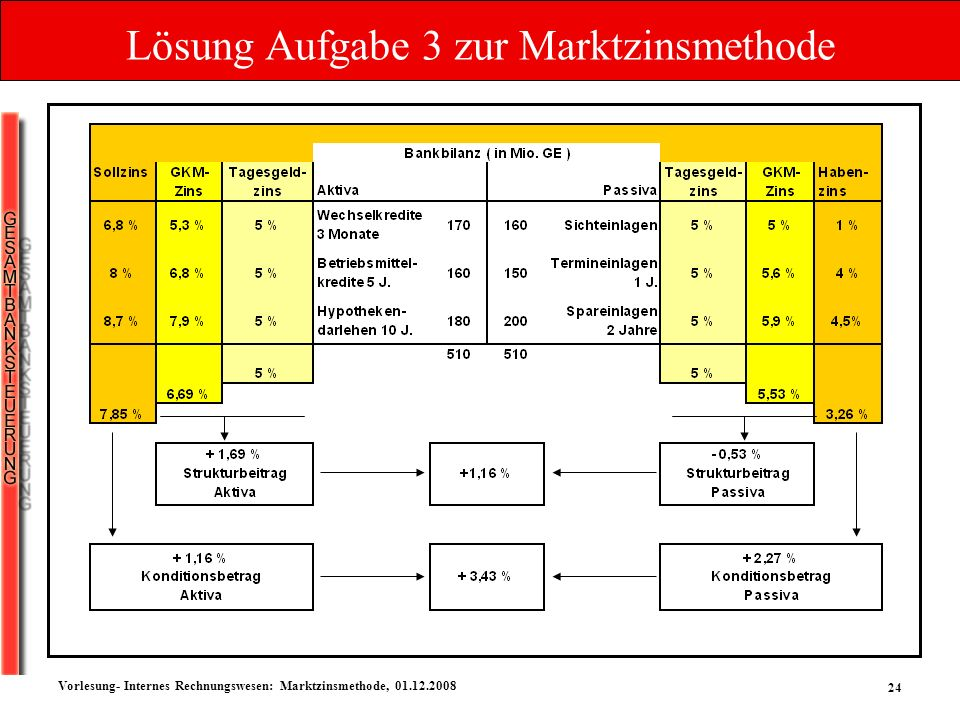 24 Vorlesung- Internes Rechnungswesen: Marktzinsmethode, 01.12.2008 Lösung Aufgabe 3 zur Marktzinsmethode