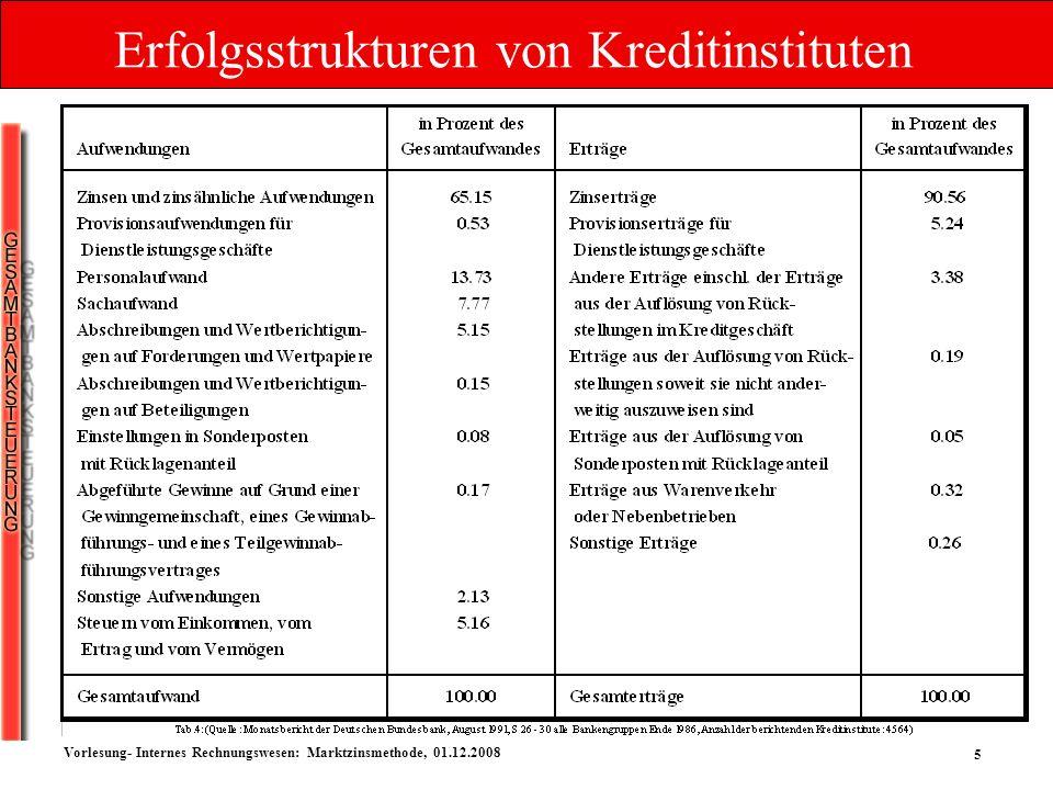 5 Vorlesung- Internes Rechnungswesen: Marktzinsmethode, 01.12.2008 Erfolgsstrukturen von Kreditinstituten