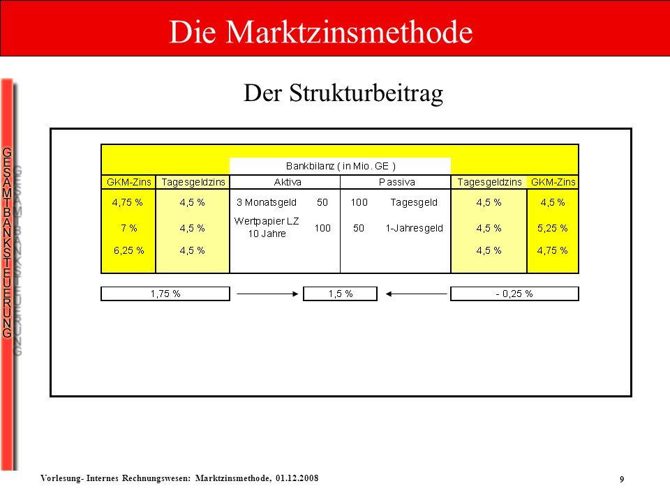 10 Vorlesung- Internes Rechnungswesen: Marktzinsmethode, 01.12.2008 Gesamtzinserfolg = Strukturbeitrag + Konditionsbeitrag