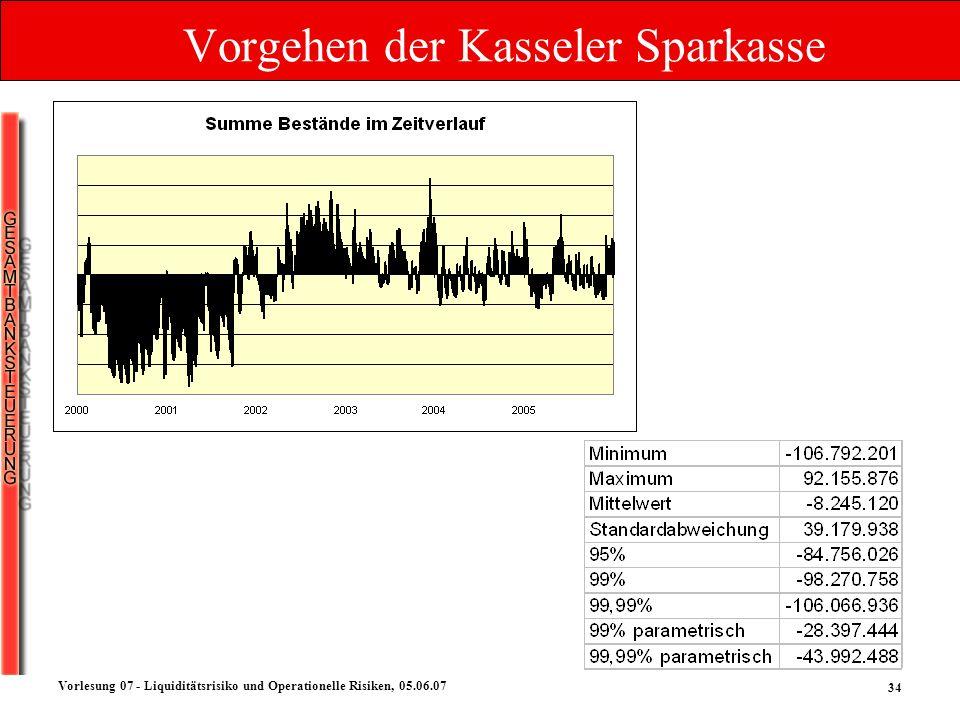 34 Vorlesung 07 - Liquiditätsrisiko und Operationelle Risiken, 05.06.07 Vorgehen der Kasseler Sparkasse