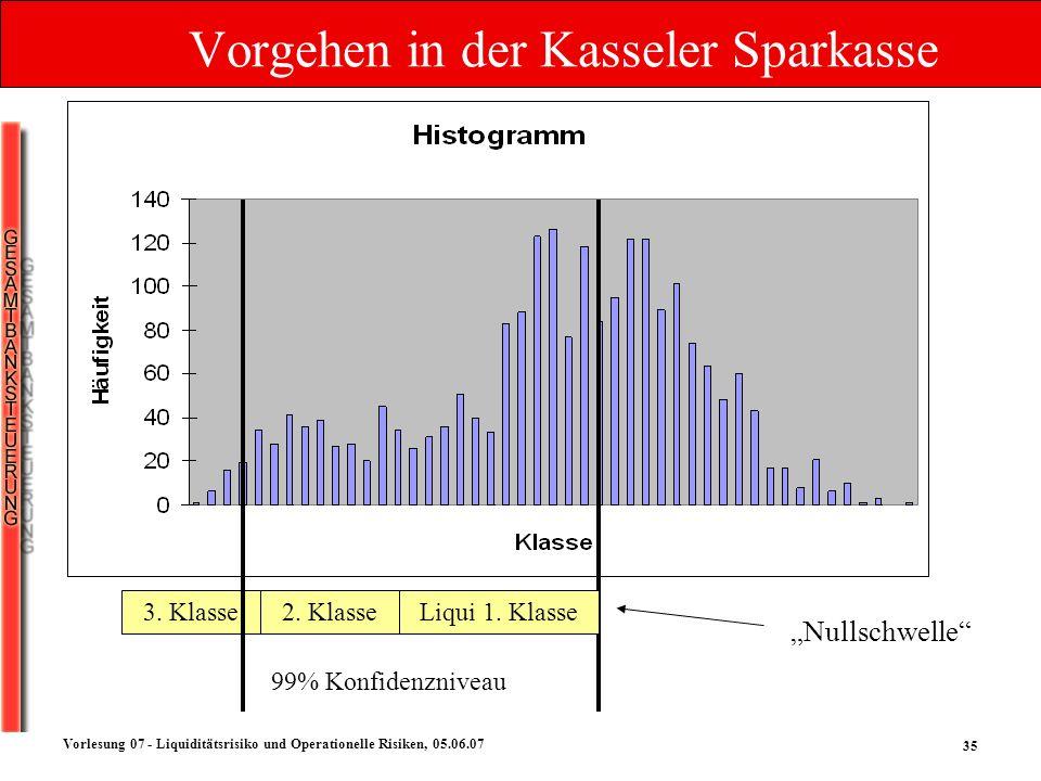 35 Vorlesung 07 - Liquiditätsrisiko und Operationelle Risiken, 05.06.07 Vorgehen in der Kasseler Sparkasse Nullschwelle Liqui 1. Klasse2. Klasse3. Kla